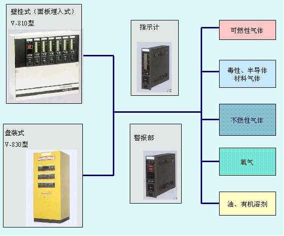 固定式气体检测报警系统构成图